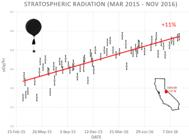 Kosmische Strahlung (www.spacewether.com)